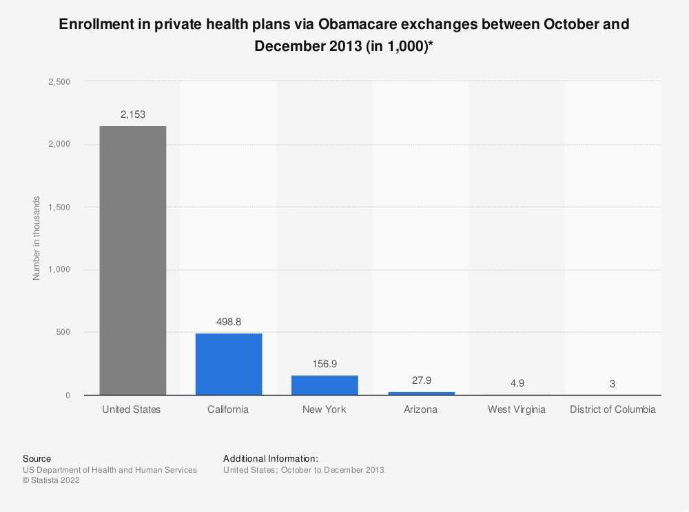 Statistic: Enrollment in private health plans via Obamacare exchanges between October and December 2013 (in 1,000)* | Statista