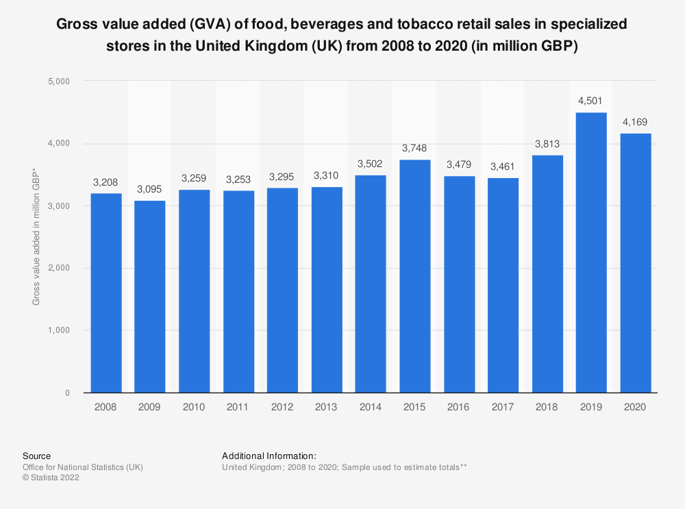 Statistic: Gross value added (GVA) of food, beverages and tobacco retail sales in specialised stores in the United Kingdom (UK) from 2008 to 2017* (in million GBP) | Statista