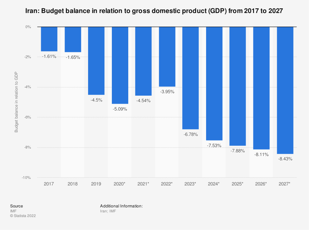 Statistic: Iran: Budget balance in relation to gross domestic product (GDP)  from 2015 to 2025 | Statista