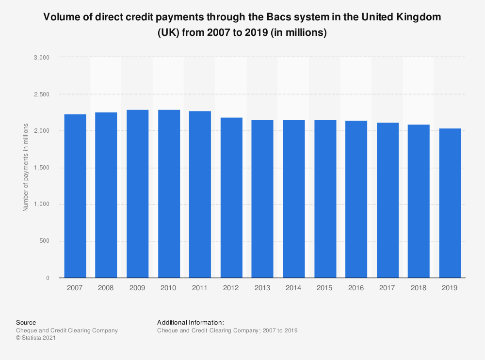 Statistic: Volume of direct credit payments through the Bacs system in the United Kingdom (UK) from 2007 to 2019 (in millions) | Statista
