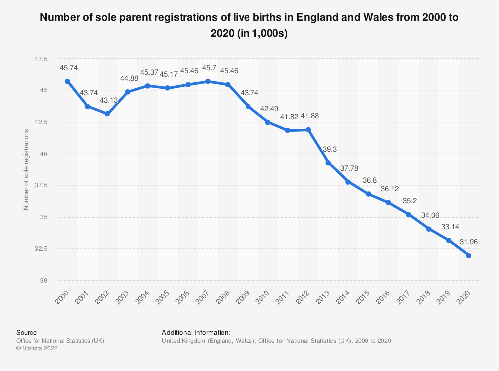 Statistic: Number of sole parent registrations of live births in England and Wales from 2000 to 2019 (in 1,000s) | Statista