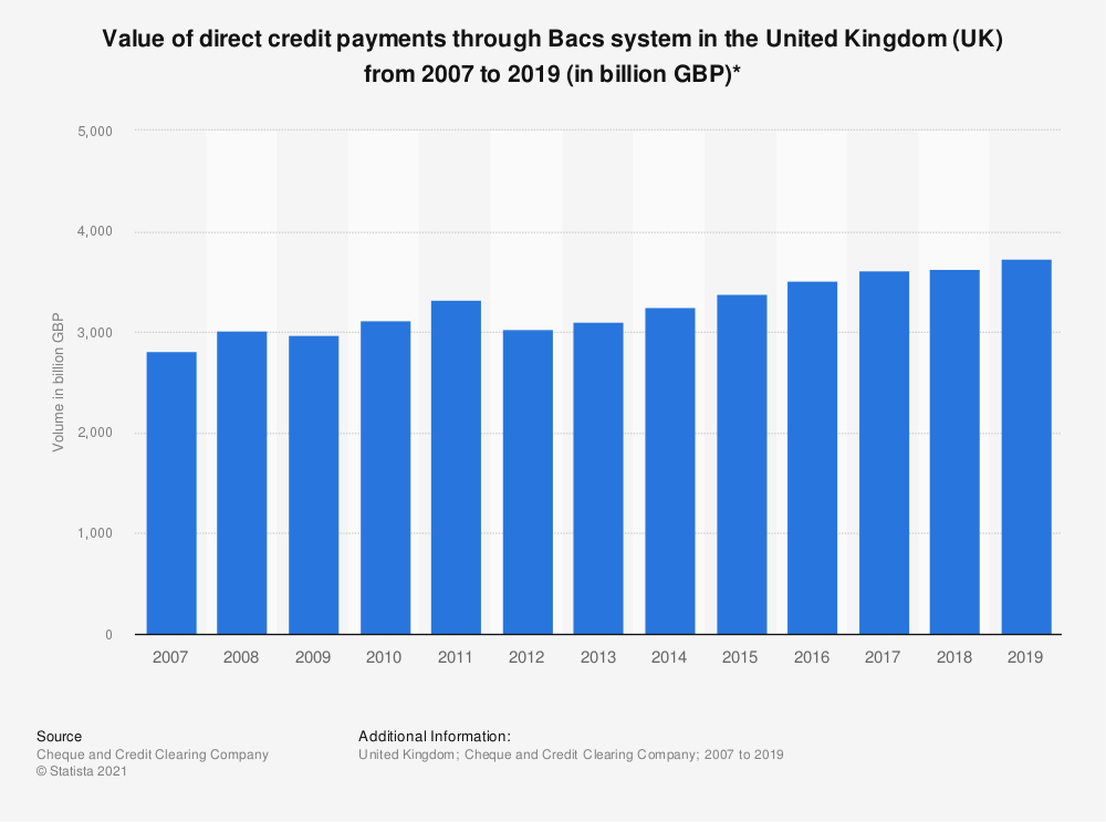Statistic: Value of direct credit payments through Bacs system in the United Kingdom (UK) from 2007 to 2019 (in billion GBP)* | Statista