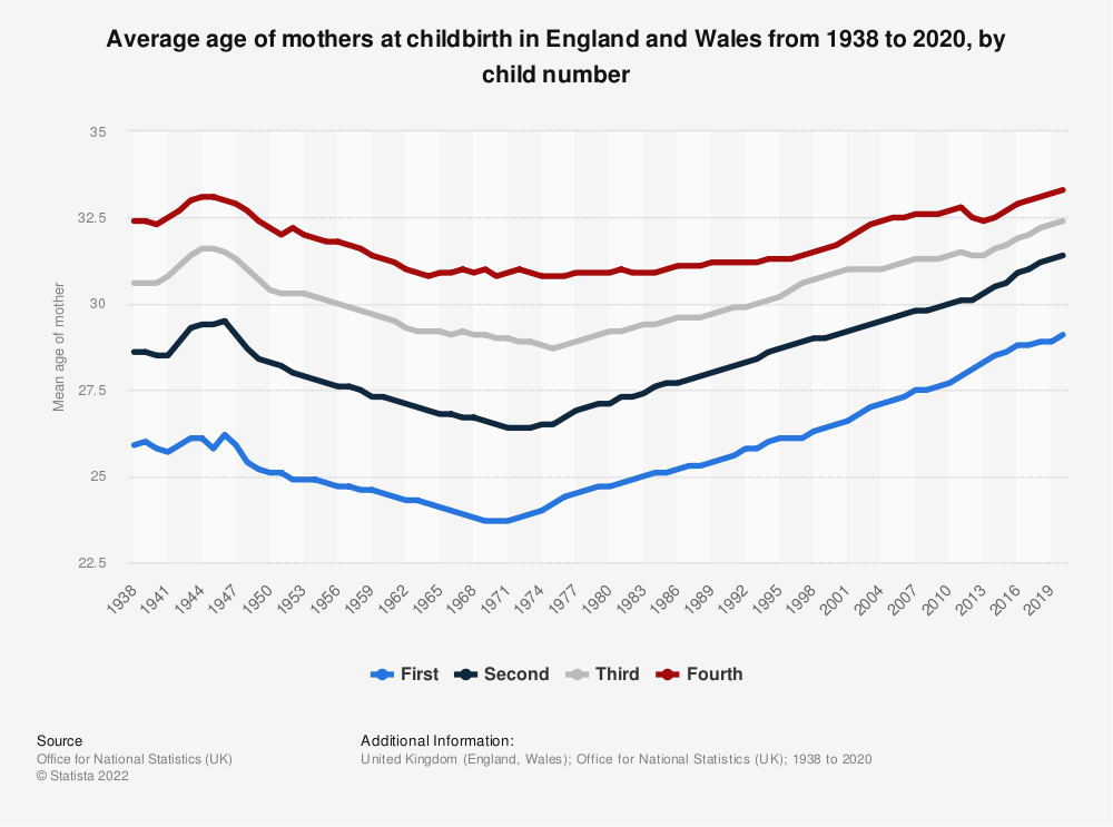 Statistic: Average (mean) age of mother at childbirth in England and Wales in 2016, by child number | Statista