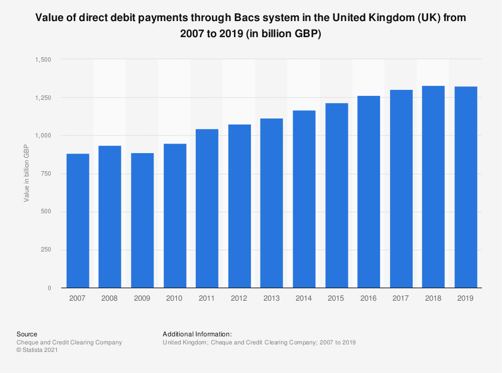 Statistic: Value of direct debit payments through Bacs system in the United Kingdom (UK) from 2007 to 2017 (in million GBP) | Statista