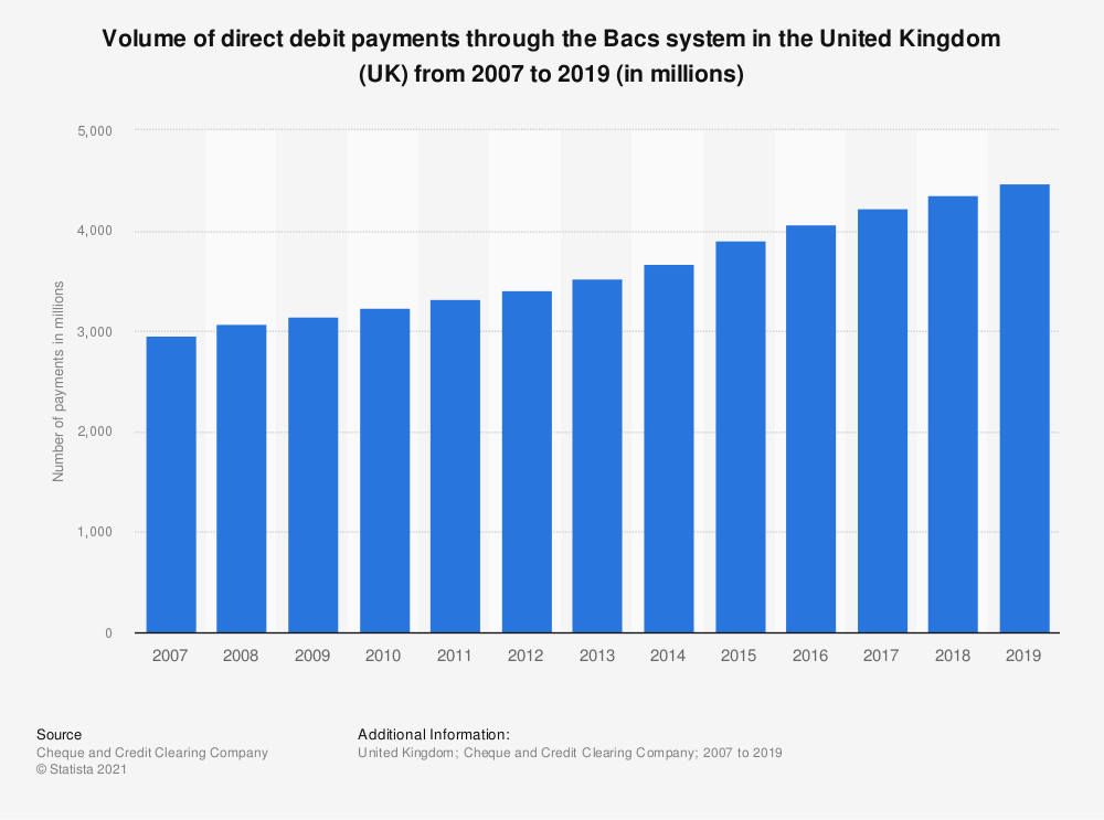 Statistic: Volume of direct debit payments through the Bacs system in the United Kingdom (UK) from 2007 to 2019 (in millions) | Statista