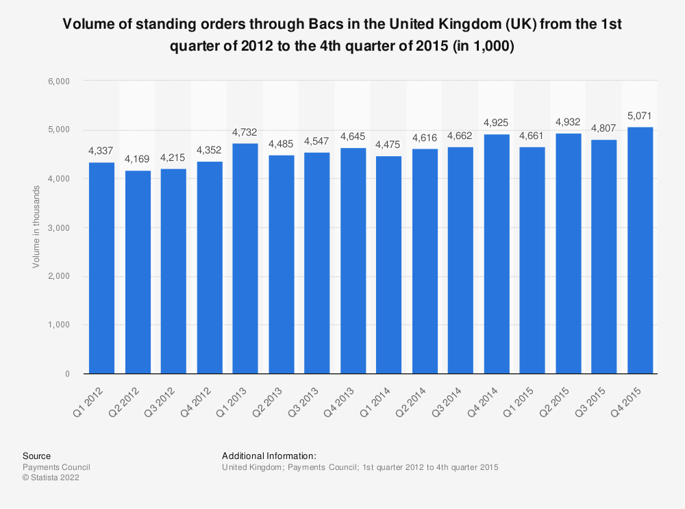 Statistic: Volume of standing orders through Bacs in the United Kingdom (UK) from the 1st quarter of 2012 to the 4th quarter of 2015 (in 1,000) | Statista