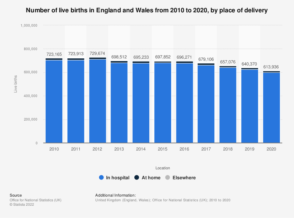 Statistic: Number of live births in England and Wales from 2010 to 2018, by place of delivery | Statista