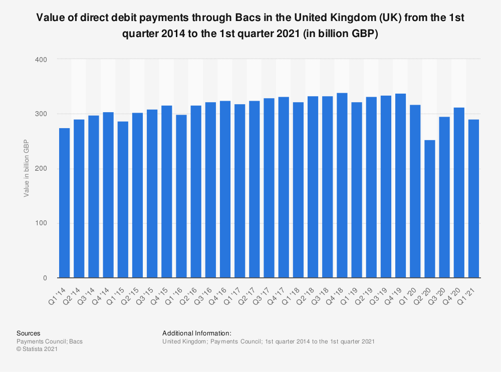 Statistic: Value of direct debit payments through Bacs in the United Kingdom (UK) from the 1st quarter 2014 to the 2nd quarter 2019 (in billion GBP) | Statista