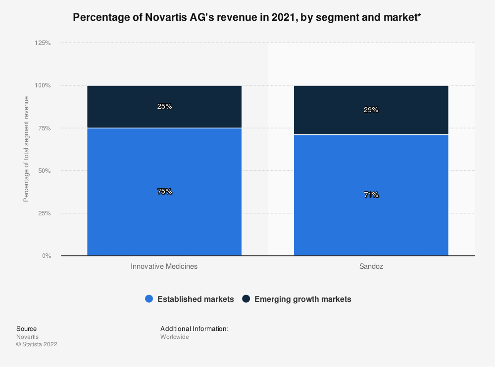 Statistic: Percentage of Novartis AG's revenue in 2019, by segment and market* | Statista