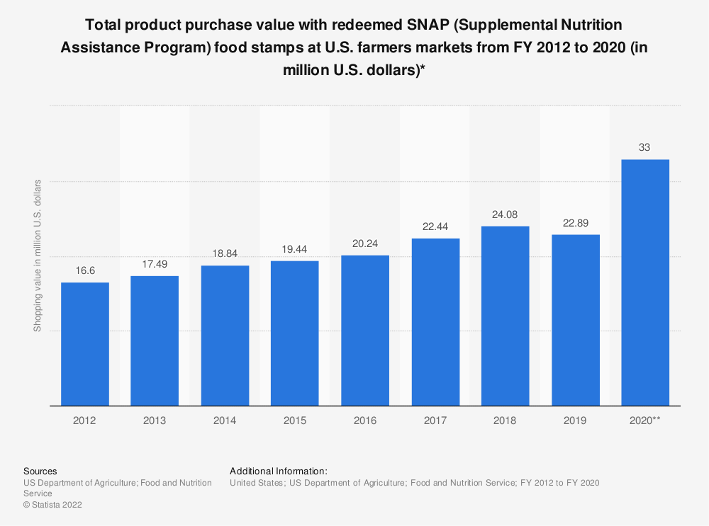 Statistic: Total product purchase value with redeemed SNAP (Supplemental Nutrition Assistance Program) food stamps at U.S. farmers markets from FY 2012 to 2016 (in million U.S. dollars)* | Statista