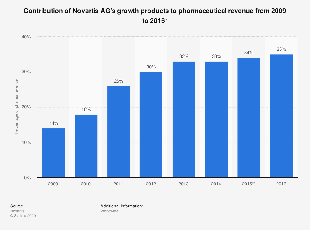 Statistic: Contribution of Novartis AG's growth products to pharmaceutical revenue from 2009 to 2016* | Statista