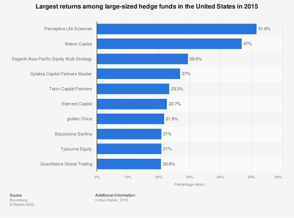 Statistic: Largest returns among large-sized hedge funds in the United States in 2015 | Statista