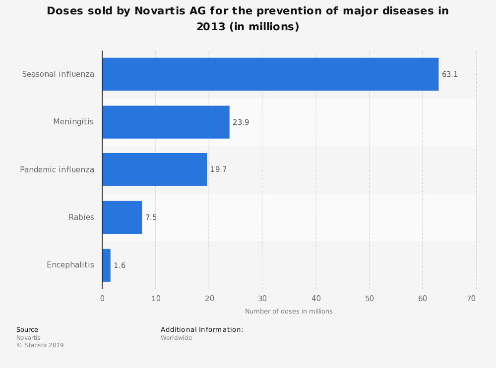 Statistic: Doses sold by Novartis AG for the prevention of major diseases in 2013 (in millions) | Statista