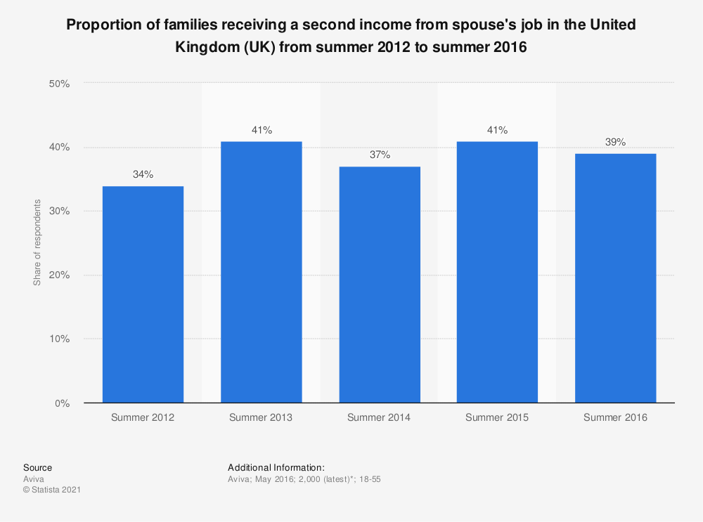 Statistic: Proportion of families receiving a second income from spouse's job in the United Kingdom (UK) from summer 2012 to summer 2016 | Statista