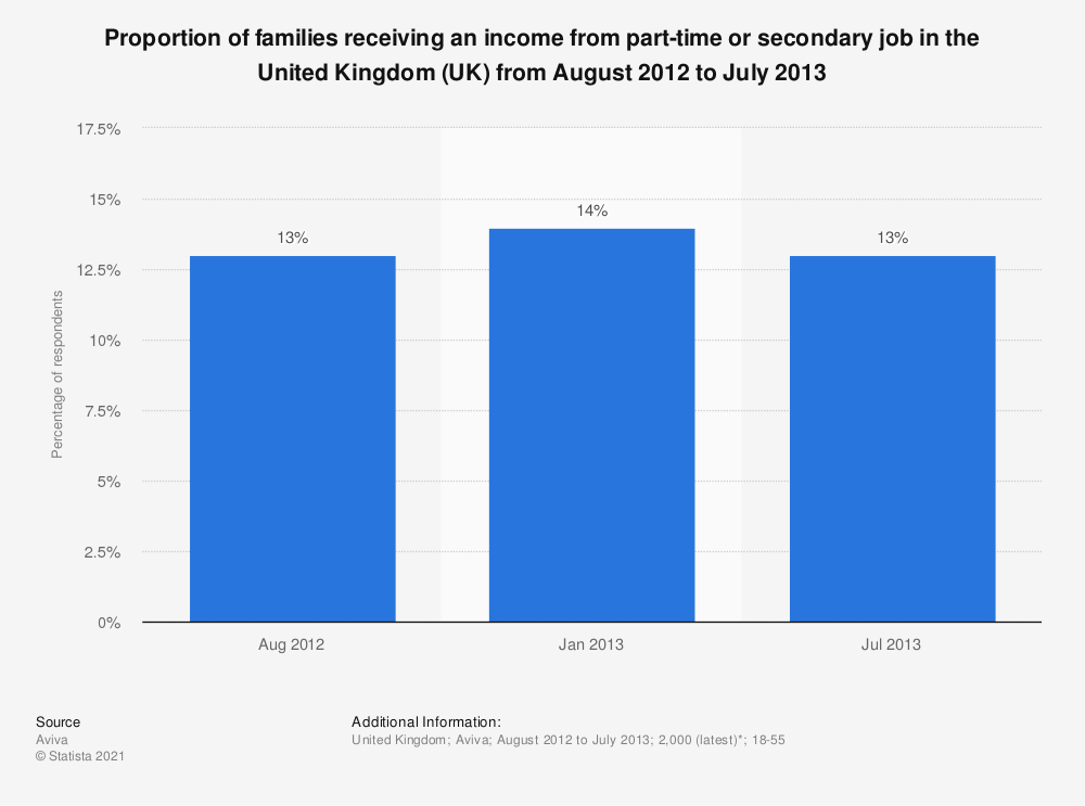 Statistic: Proportion of families receiving an income from part-time or secondary job in the United Kingdom (UK) from August 2012 to July 2013 | Statista