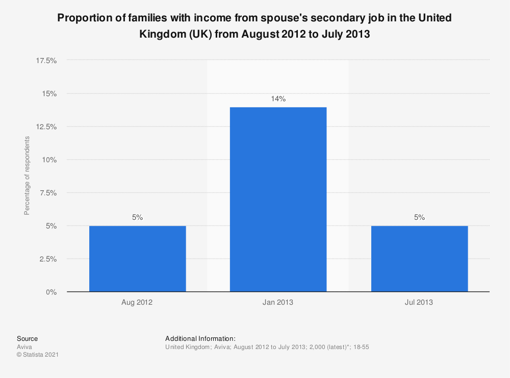 Statistic: Proportion of families with income from spouse's secondary job in the United Kingdom (UK) from August 2012 to July 2013 | Statista