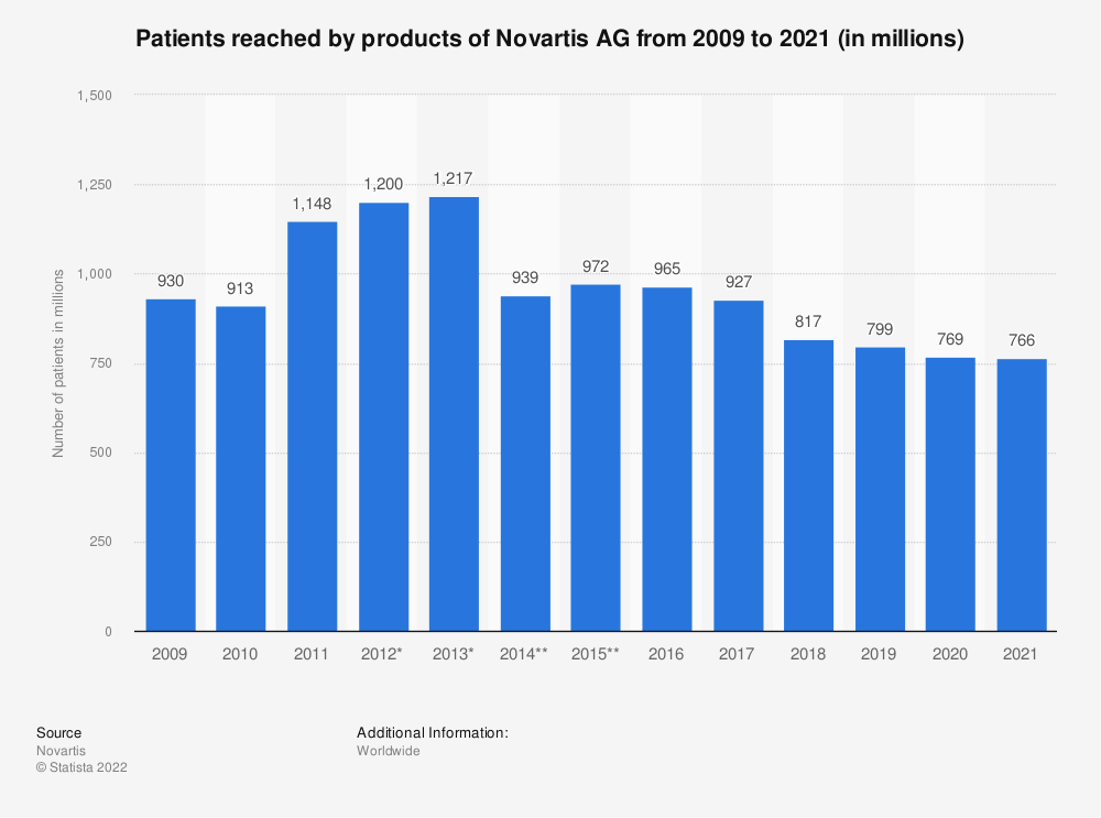 Statistic: Patients reached by products of Novartis AG from 2009 to 2020 (in millions) | Statista