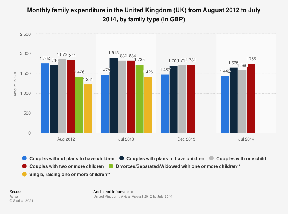 Statistic: Monthly family expenditure in the United Kingdom (UK) from August 2012 to July 2014, by family type (in GBP) | Statista