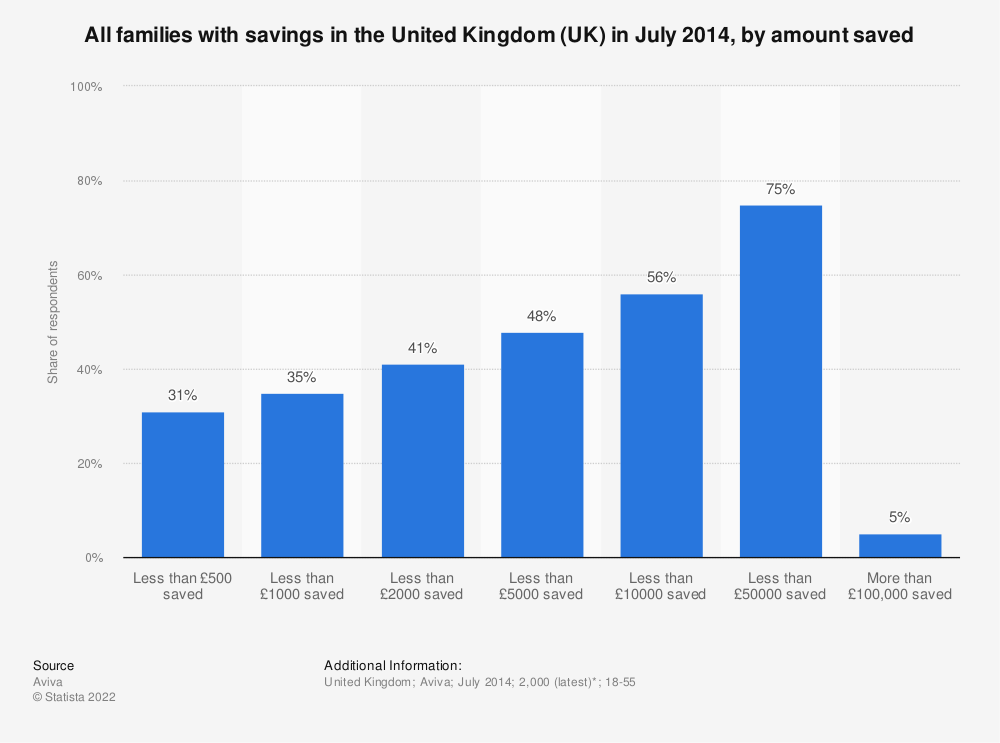 Statistic: All families with savings in the United Kingdom (UK) in July 2014, by amount saved | Statista
