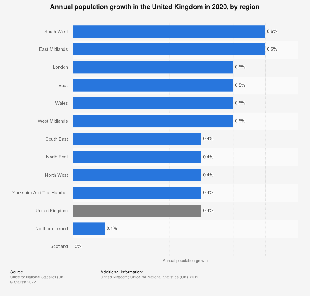 Statistic: Annual population growth in the United Kingdom in 2020, by region   Statista