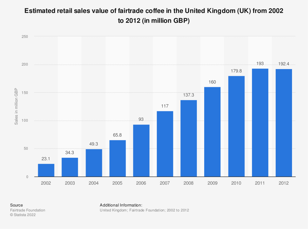 Statistic: Estimated retail sales value of fairtrade coffee in the United Kingdom (UK) from 2002 to 2012 (in million GBP) | Statista