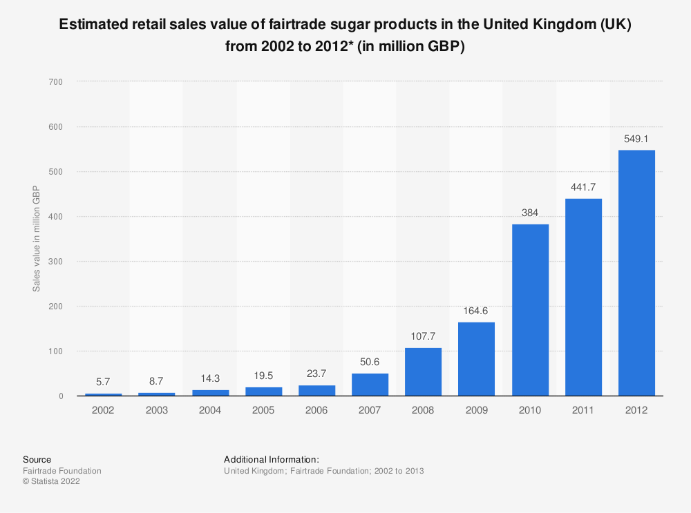 Statistic: Estimated retail sales value of fairtrade sugar products in the United Kingdom (UK) from 2002 to 2012* (in million GBP) | Statista