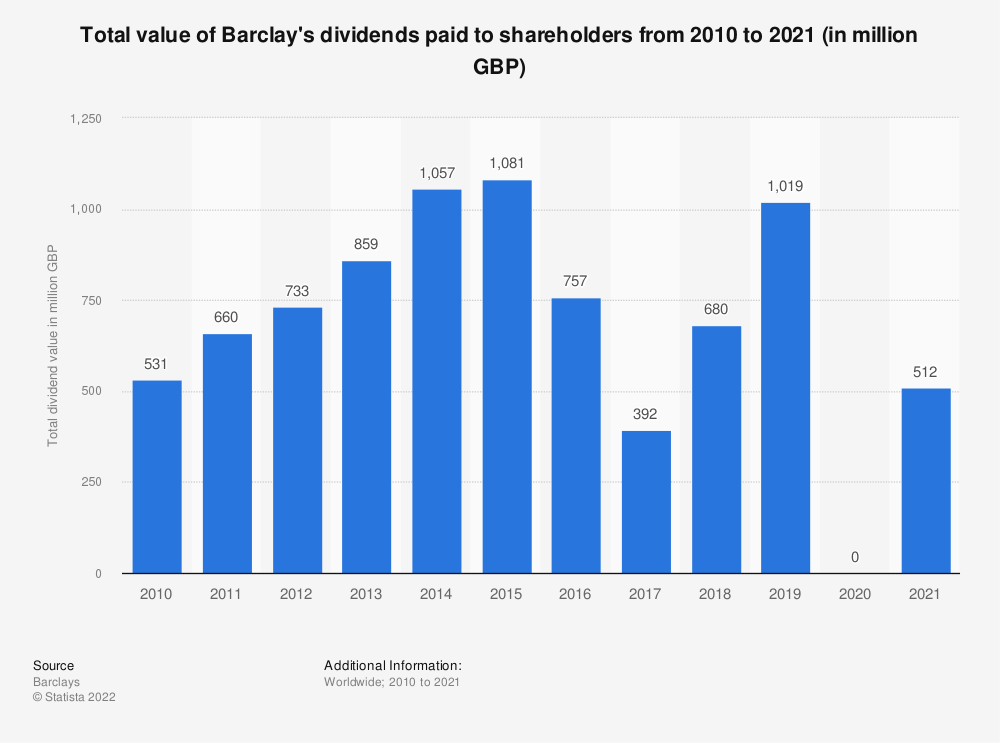 Statistic: Total value of Barclay's dividends paid to shareholders from 2010 to 2019 (in million GBP) | Statista