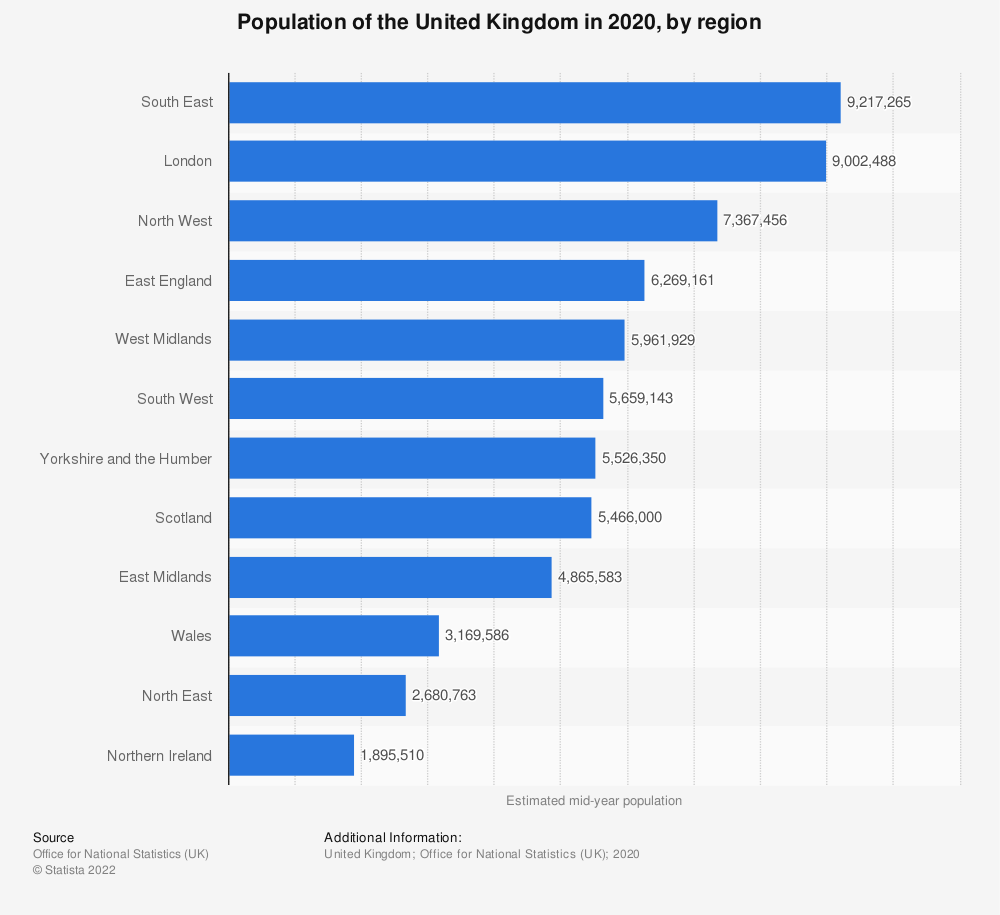Statistic: Mid year population estimate of the United Kingdom in 2018, by country (in million inhabitants) | Statista