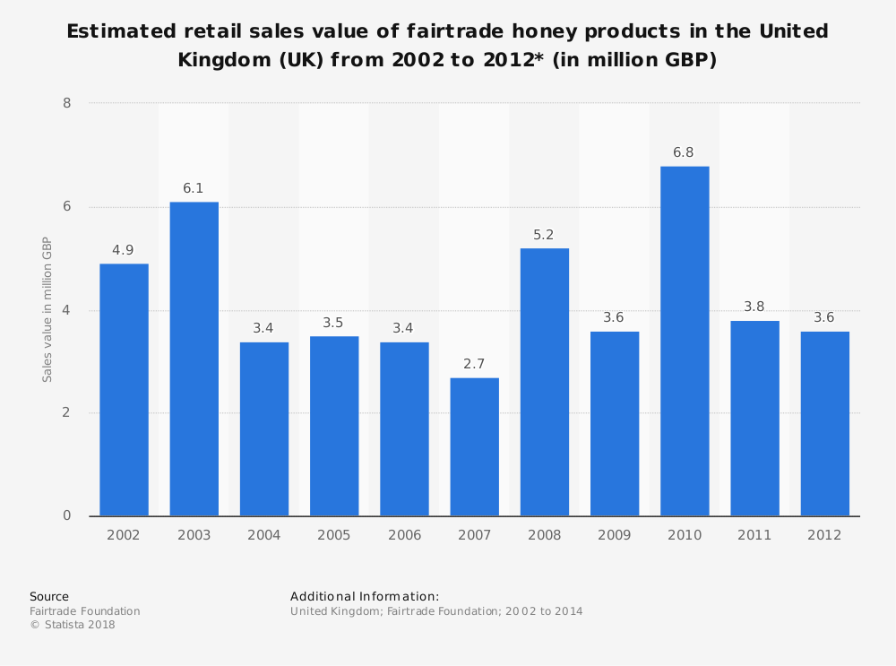 Statistic: Estimated retail sales value of fairtrade honey products in the United Kingdom (UK) from 2002 to 2012* (in million GBP) | Statista