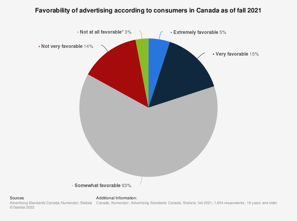 Statistic: Favorability of advertising according to consumers in Canada from 2014 to 2018 | Statista