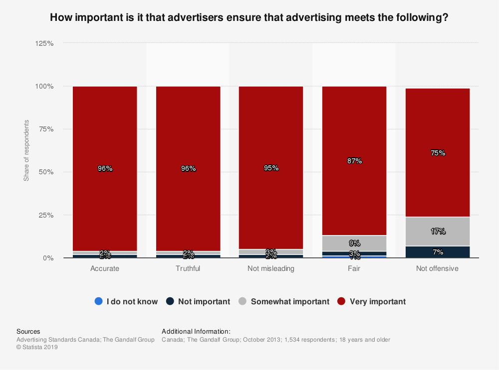 Statistic: How important is it that advertisers ensure that advertising meets the following? | Statista