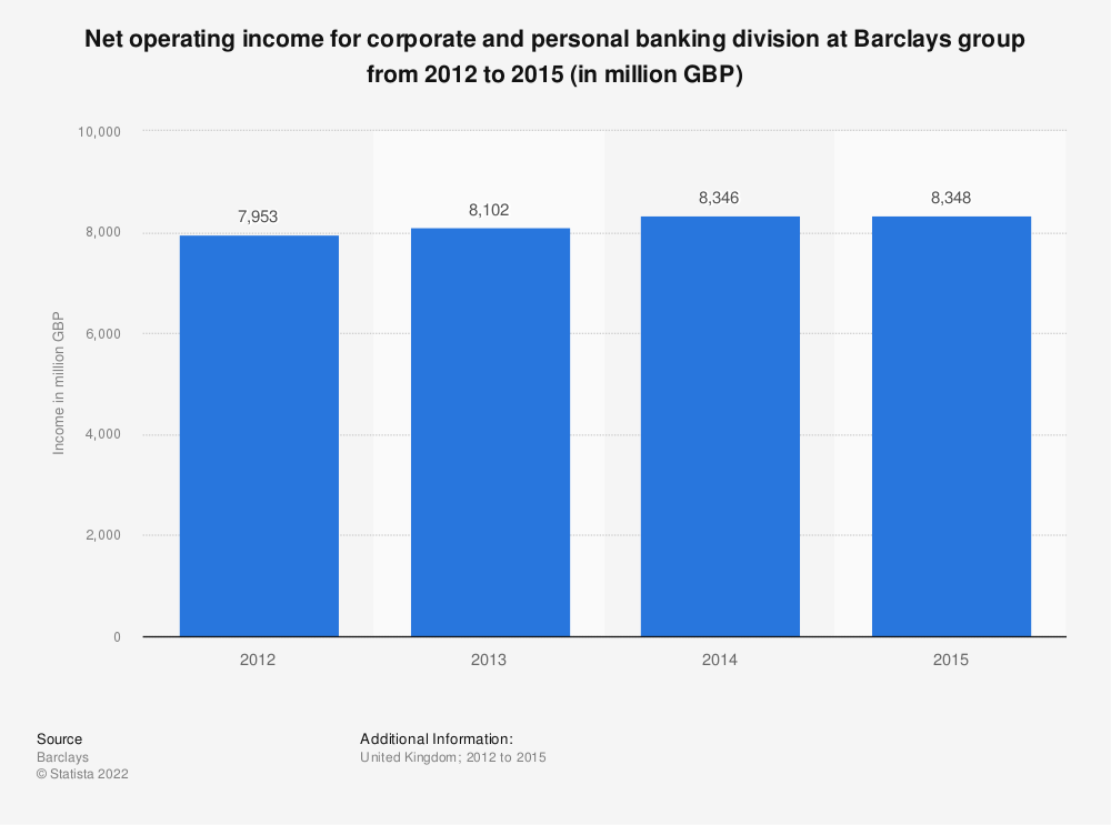 Statistic: Net operating income for corporate and personal banking division at Barclays group from 2012 to 2015 (in million GBP) | Statista