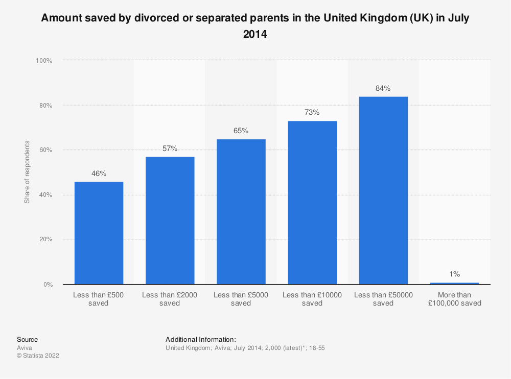 Statistic: Amount saved by divorced or separated parents in the United Kingdom (UK) in July 2014 | Statista