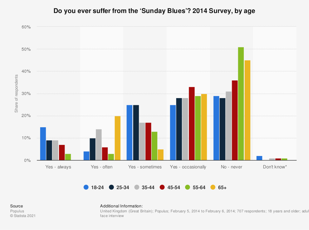 Statistic: Do you ever suffer from the 'Sunday Blues'? 2014 Survey, by age | Statista