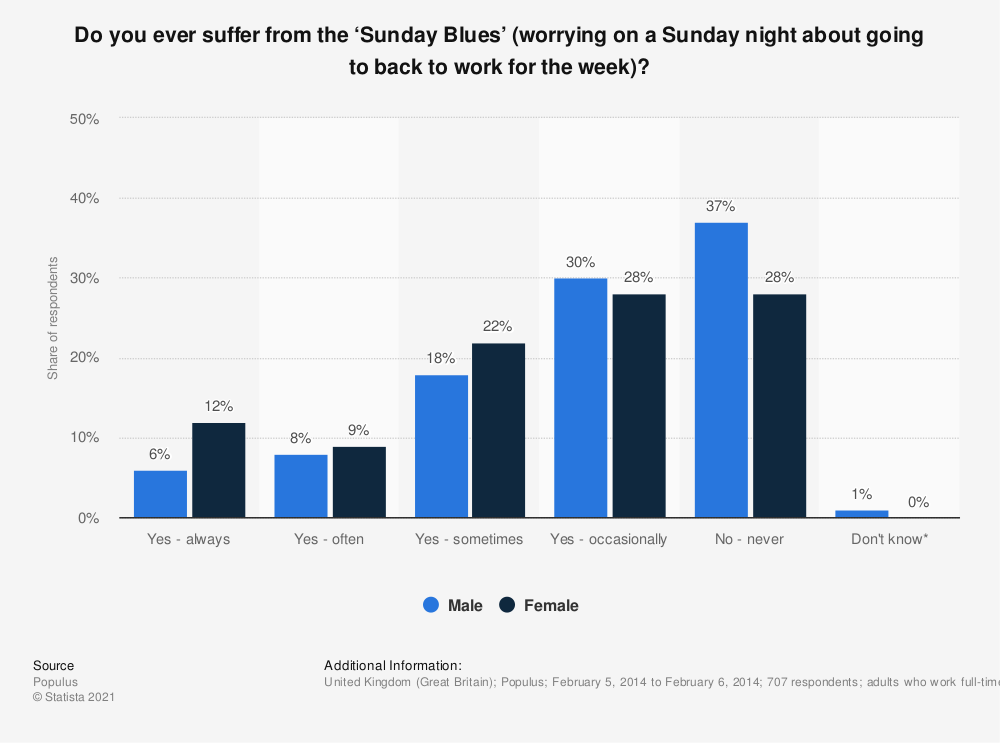 Statistic: Do you ever suffer from the 'Sunday Blues' (worrying on a Sunday night about going to back to work for the week)?  | Statista