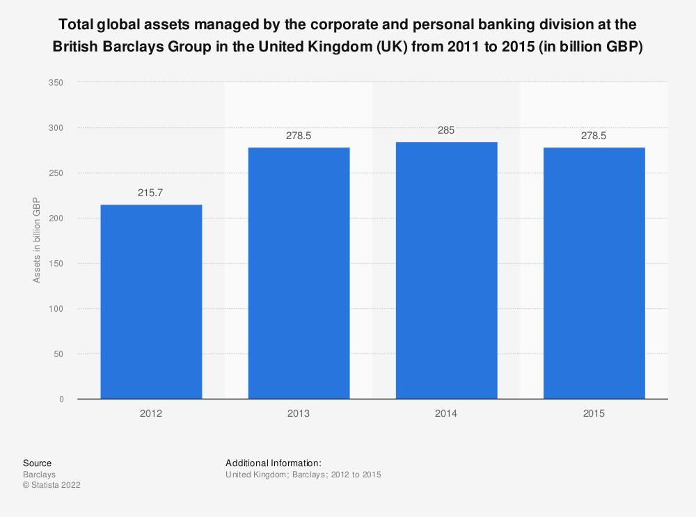 Statistic: Total global assets managed by the corporate and personal banking division at the British Barclays Group in the United Kingdom (UK) from 2011 to 2015  (in billion GBP) | Statista