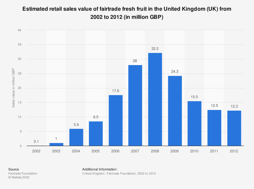 Statistic: Estimated retail sales value of fairtrade fresh fruit in the United Kingdom (UK) from 2002 to 2012 (in million GBP) | Statista