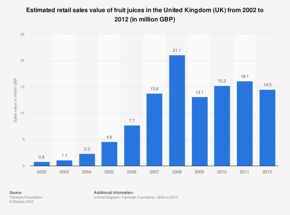 Statistic: Estimated retail sales value of fruit juices in the United Kingdom (UK) from 2002 to 2012 (in million GBP) | Statista