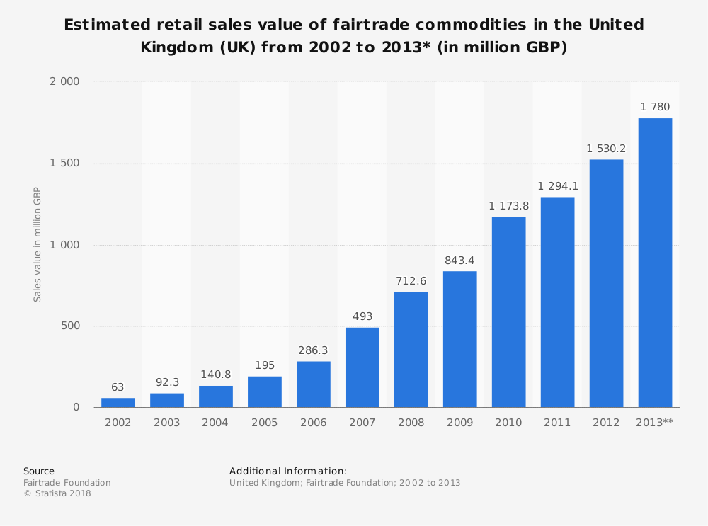Statistic: Estimated retail sales value of fairtrade commodities in the United Kingdom (UK) from 2002 to 2013* (in million GBP) | Statista