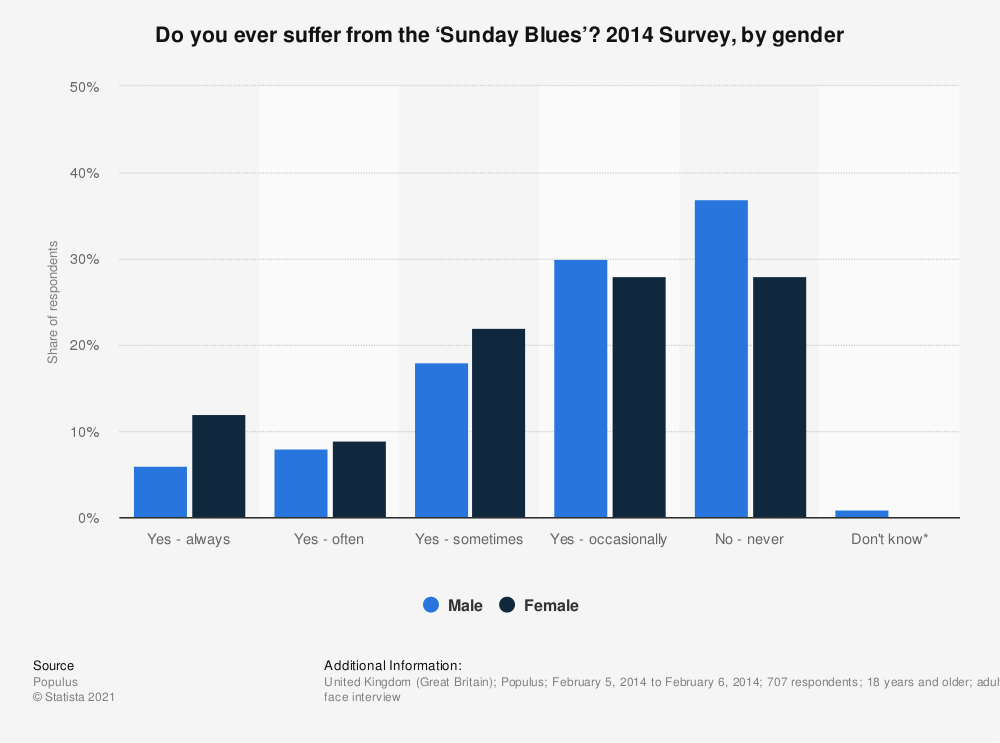 Statistic: Do you ever suffer from the 'Sunday Blues'? 2014 Survey, by gender | Statista