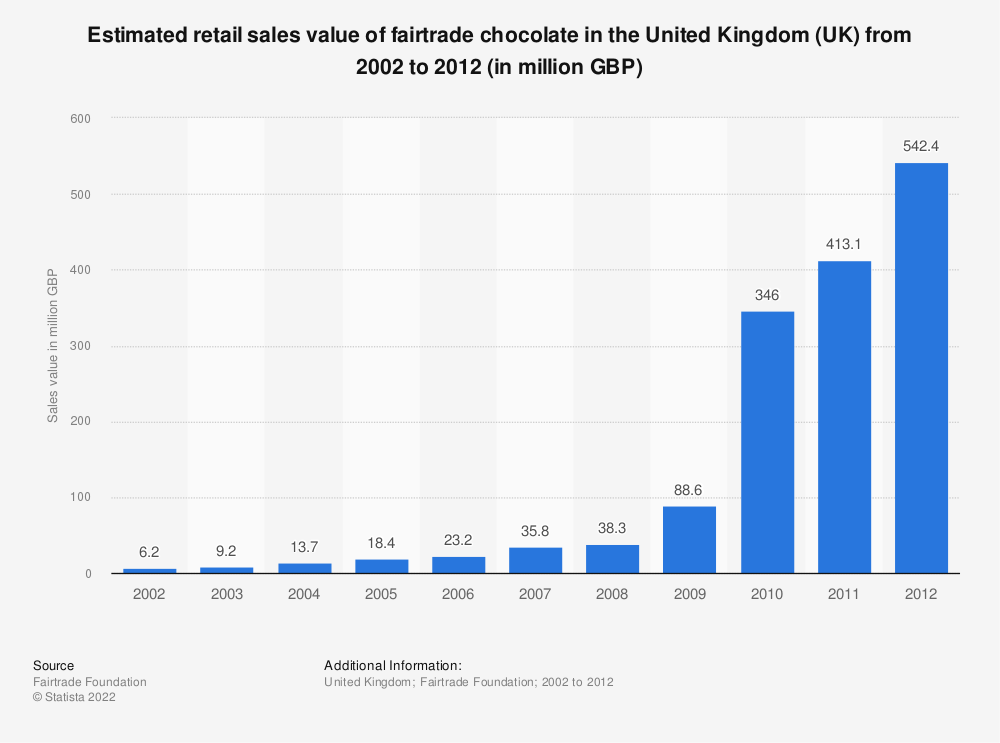 Statistic: Estimated retail sales value of fairtrade chocolate in the United Kingdom (UK)  from 2002 to 2012 (in million GBP) | Statista