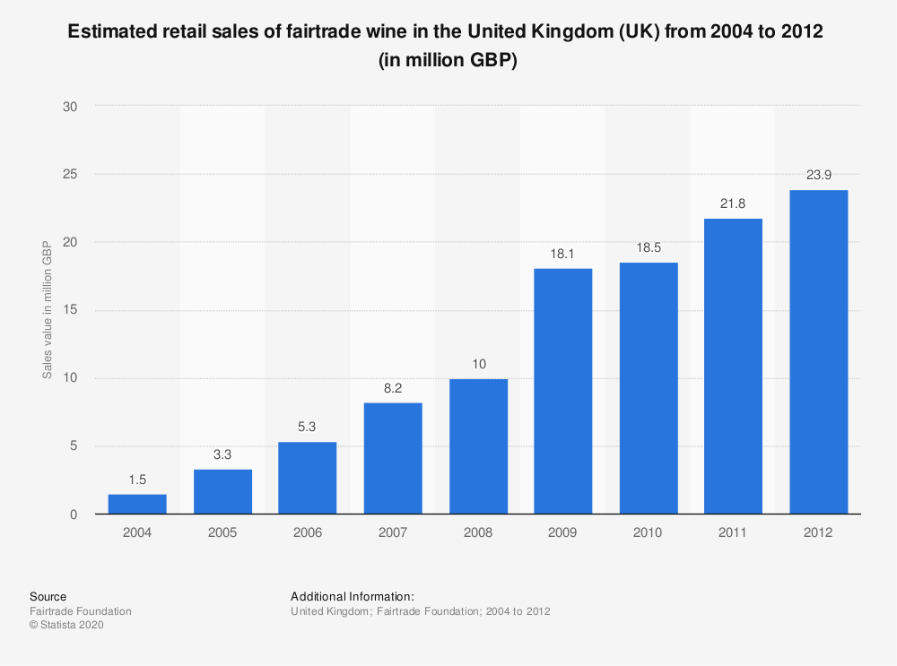 Statistic: Estimated retail sales of fairtrade wine in the United Kingdom (UK) from 2004 to 2012  (in million GBP)  | Statista