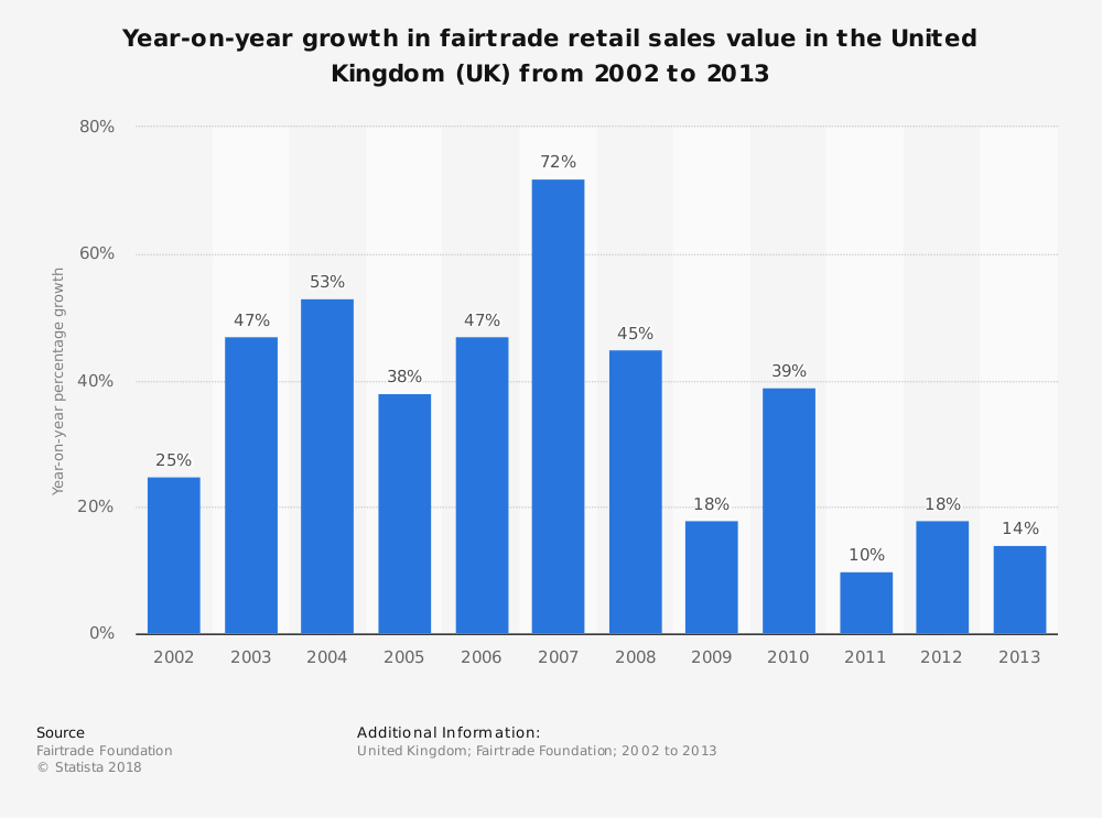 Statistic: Year-on-year growth in fairtrade retail sales value in the United Kingdom (UK) from 2002 to 2013 | Statista