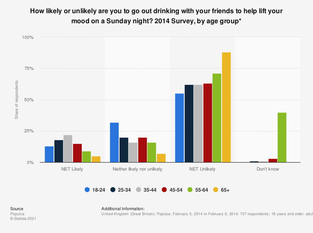 Statistic: How likely or unlikely are you to go out drinking with your friends to help lift your mood on a Sunday night? 2014 Survey, by age group* | Statista
