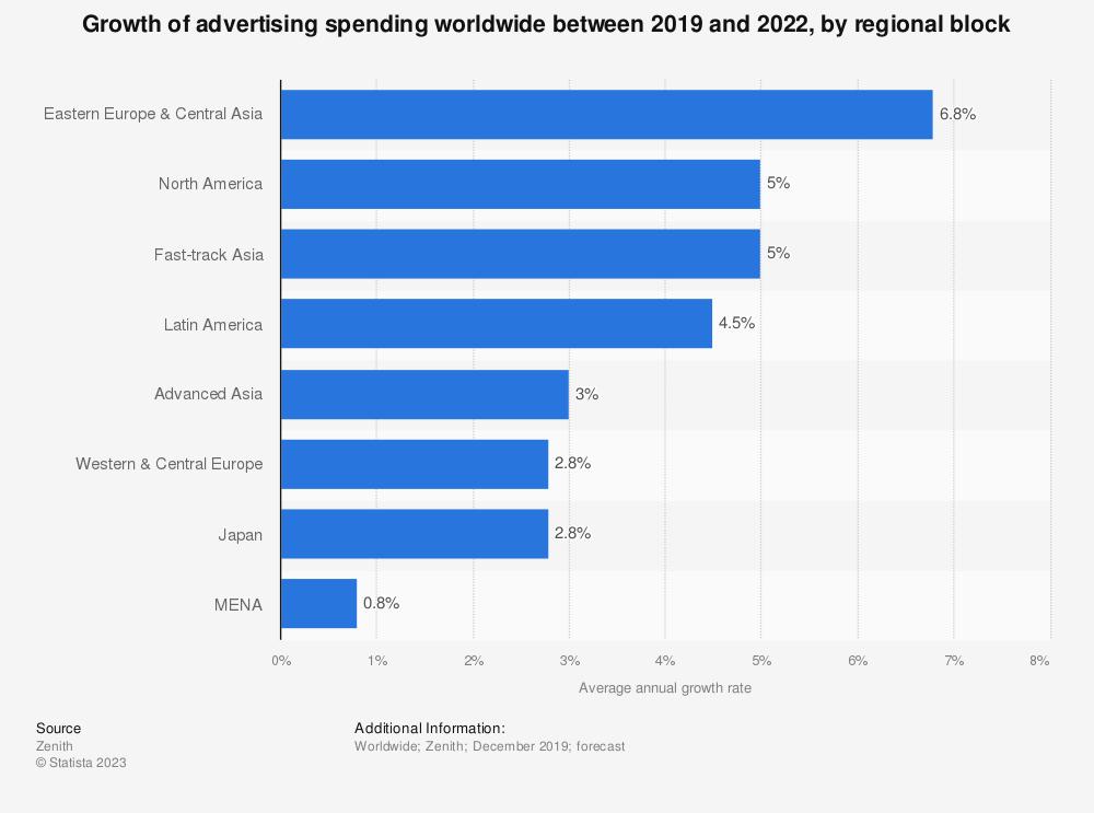 Statistic: Growth of advertising spending worldwide between 2018 and 2021, by regional block | Statista