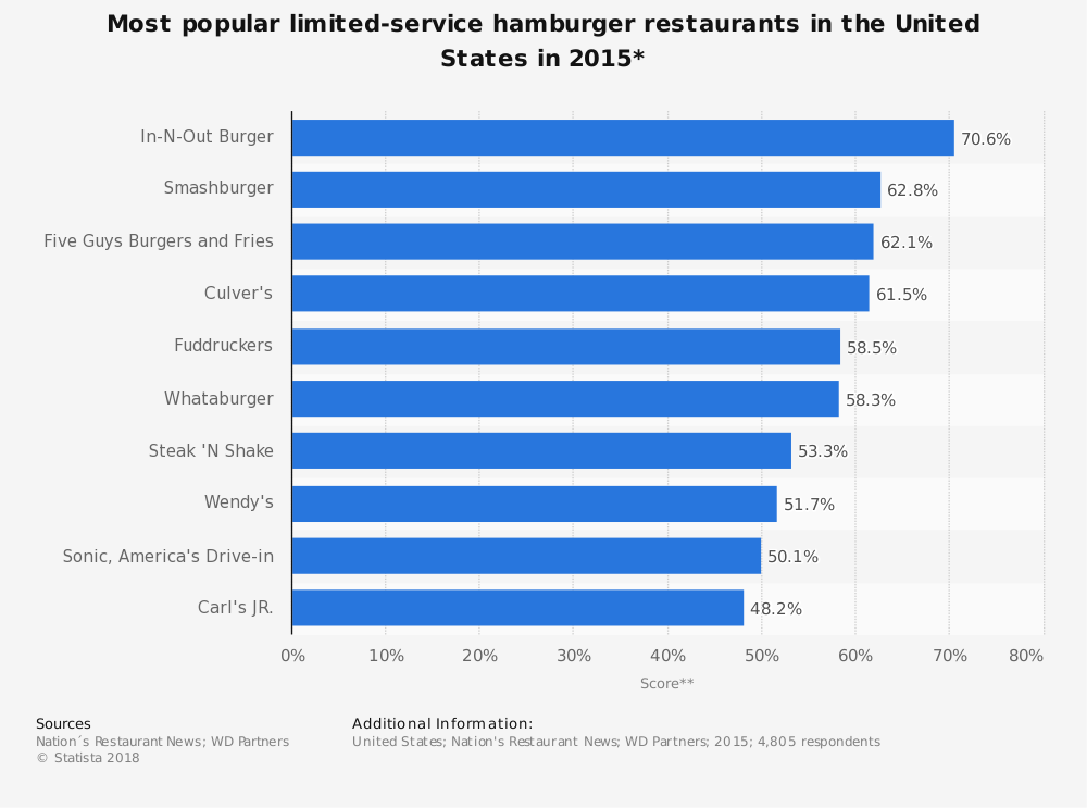 Statistic: Most popular limited-service hamburger restaurants in the United States in 2015* | Statista