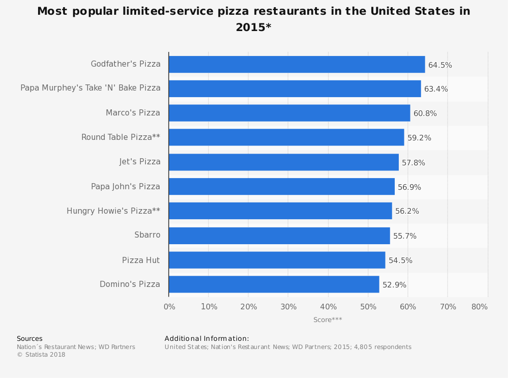 Statistic: Most popular limited-service pizza restaurants in the United States in 2015* | Statista
