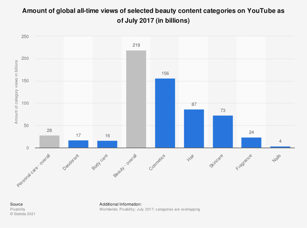 Statistic: Amount of global all-time views of selected beauty content categories on YouTube as of July 2017 (in billions) | Statista