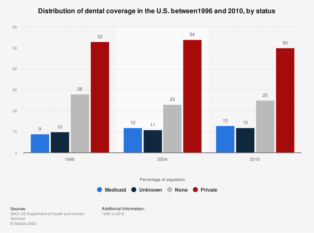 Statistic: Distribution of dental coverage in the U.S. between1996 and 2010, by status | Statista