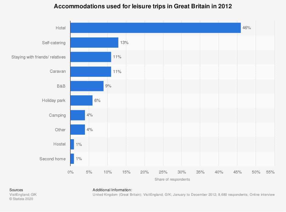 Statistic: Accommodations used for leisure trips in Great Britain in 2012 | Statista
